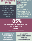 The Opioid Epidemic & Smoking Quick Facts